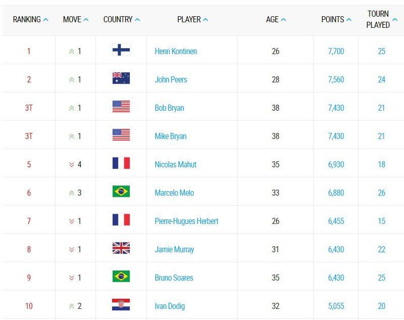 Tenniksen maailmanlista