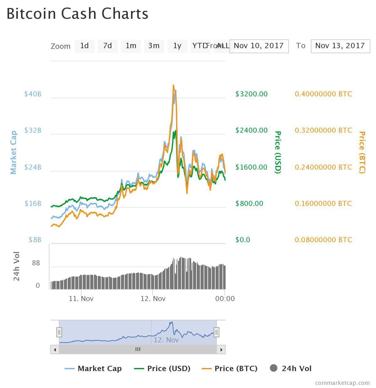 Bitcoin cash arvo