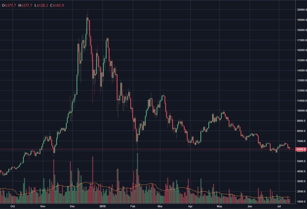 bitcoin-kurssi-2018-07-12