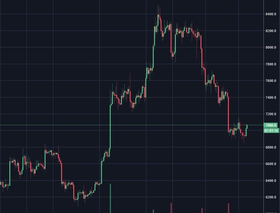 bitcoin kurssi 2018 08 07