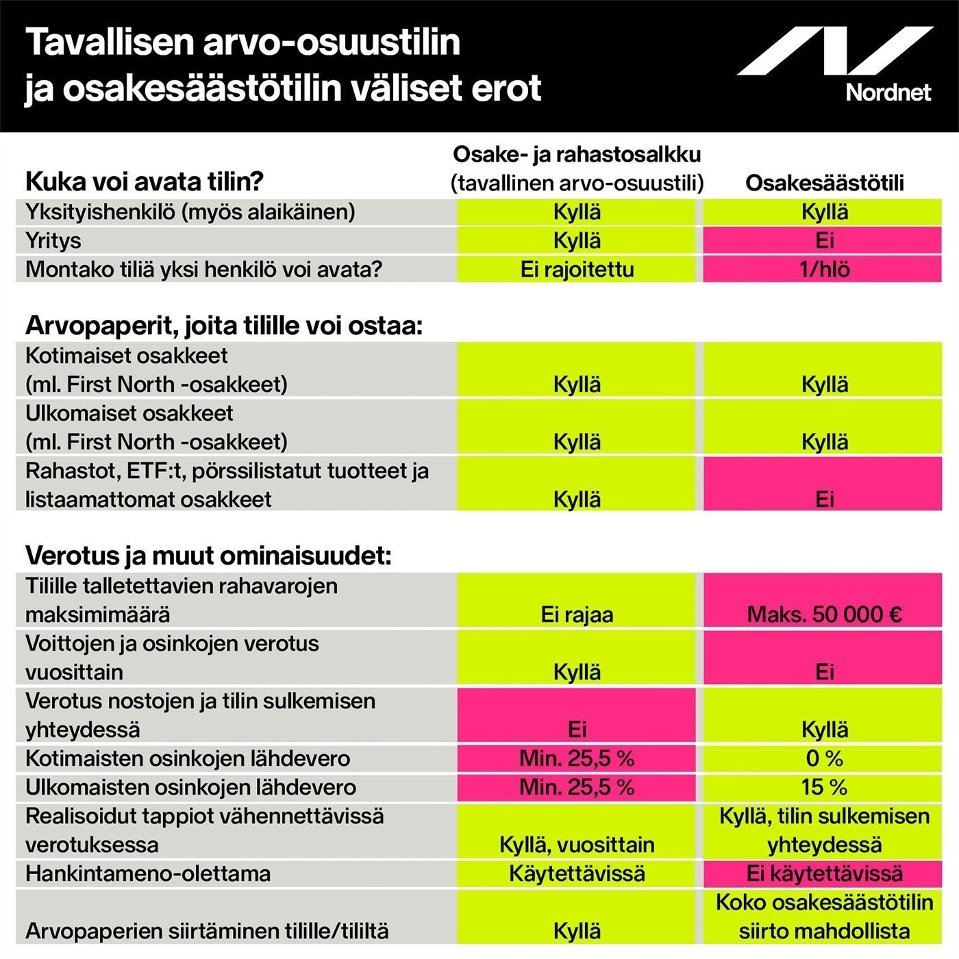 nordnet-arvo-osuustili