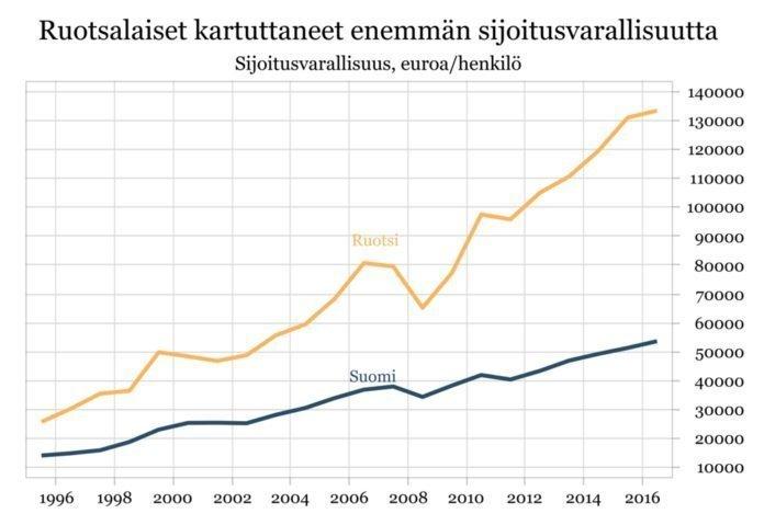 suomi-ruotsi-sijoittaminen